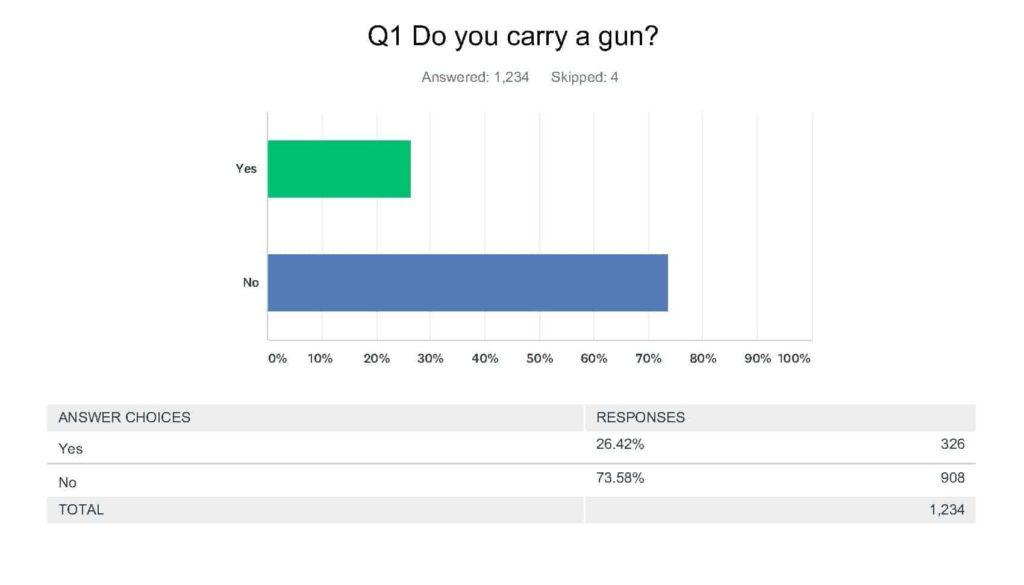 Do you carry a gun?